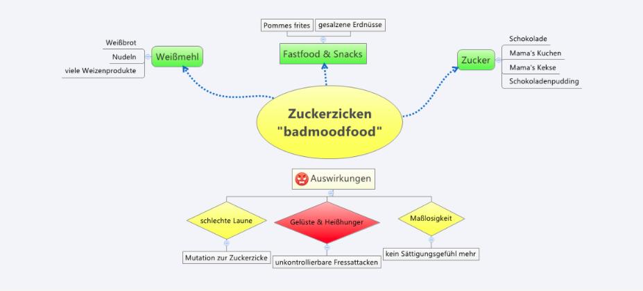 Zuckerzickenmap